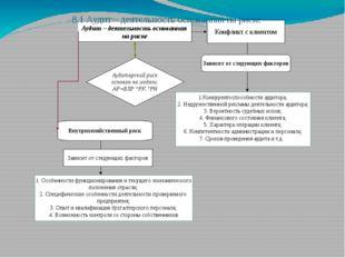 Аудит – деятельность основанная на риске Конфликт с клиентом Зависит от след