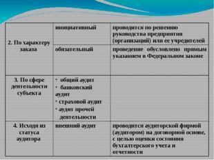 2. По характеру заказа инициативный проводится по решению руководства предпр