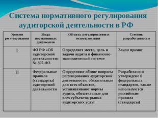 Система нормативного регулирования аудиторской деятельности в РФ Уровни регул
