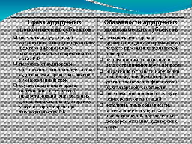 Правааудируемыхэкономических субъектов Обязанностиаудируемыхэкономических су...