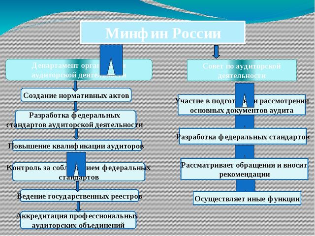 Минфин России Департамент организации аудиторской деятельности Создание норма...