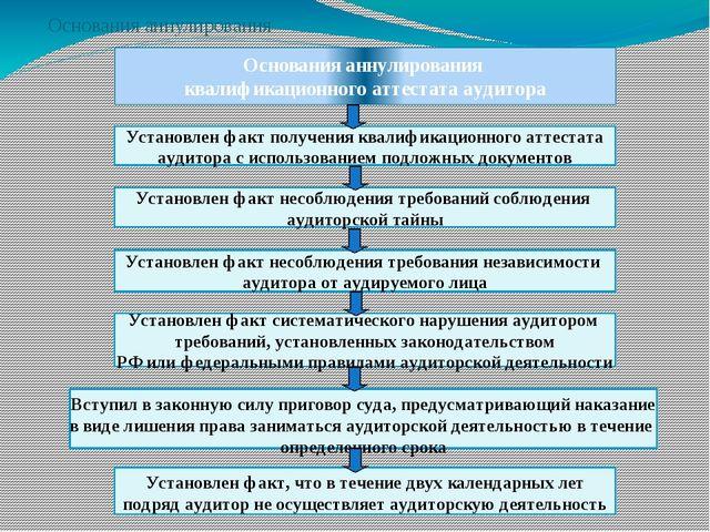 Основания аннулирования квалификационного аттестата аудитора Установлен факт...
