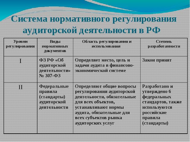 Система нормативного регулирования аудиторской деятельности в РФ Уровни регул...