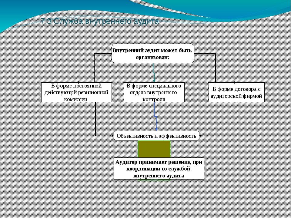 7.3 Служба внутреннего аудита Внутренний аудит может быть организован: В форм...