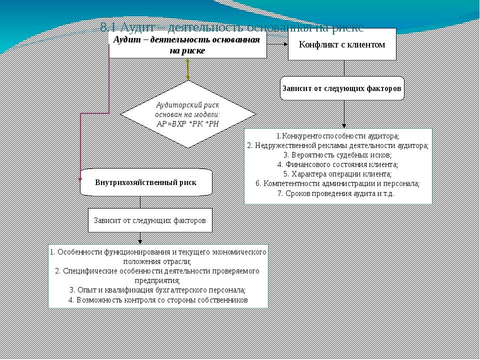 Аудит – деятельность основанная на риске Конфликт с клиентом Зависит от след...