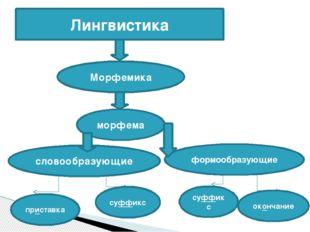 Лингвистика Морфемика морфема словообразующие формообразующие приставка суффи