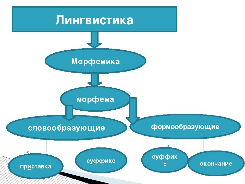 Лингвистика Морфемика морфема словообразующие формообразующие приставка суффи...