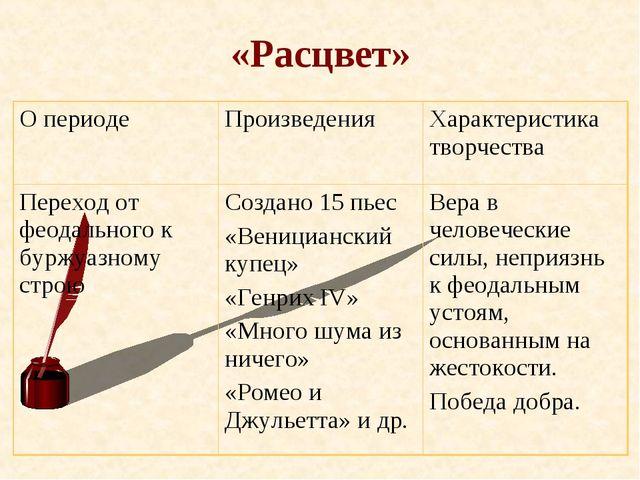 «Расцвет» О периодеПроизведенияХарактеристика творчества Переход от феодаль...