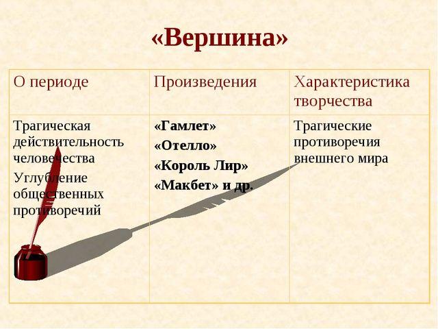 «Вершина» О периодеПроизведенияХарактеристика творчества Трагическая действ...