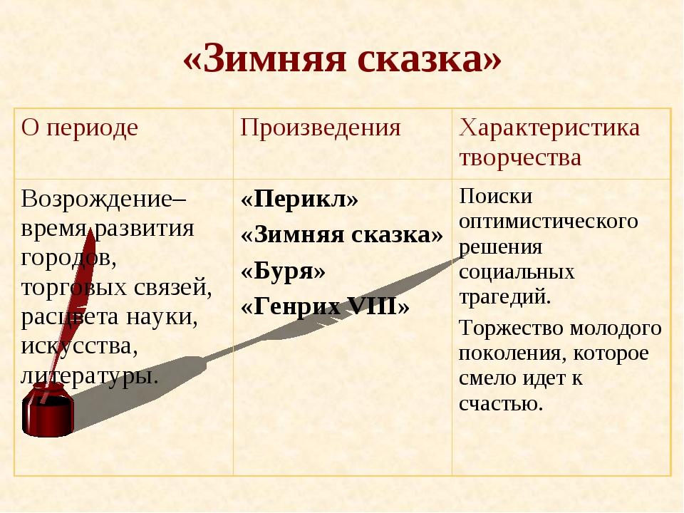 «Зимняя сказка» О периодеПроизведенияХарактеристика творчества Возрождение–...