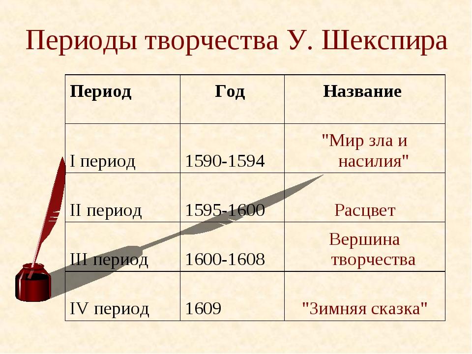 """Периоды творчества У. Шекспира Период Год Название I период1590-1594""""Мир..."""