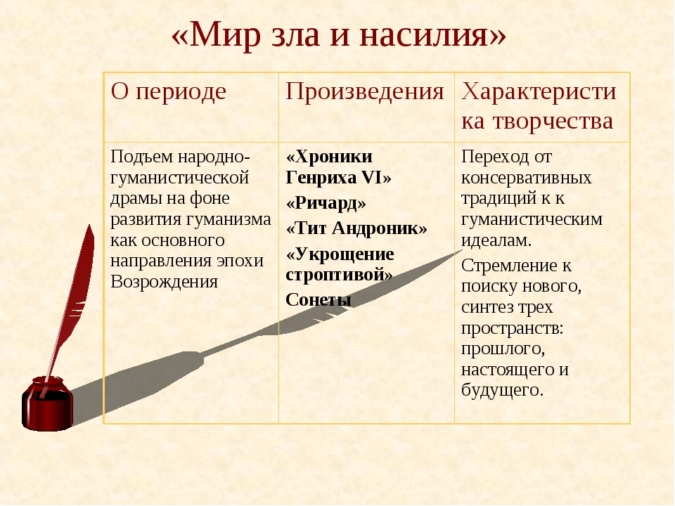 «Мир зла и насилия» О периодеПроизведенияХарактеристика творчества Подъем н...