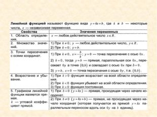 Глава II. Функции Частный случаем линейной функции является прямая пропорцион