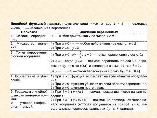 Глава II. Функции Частный случаем линейной функции является прямая пропорцион...