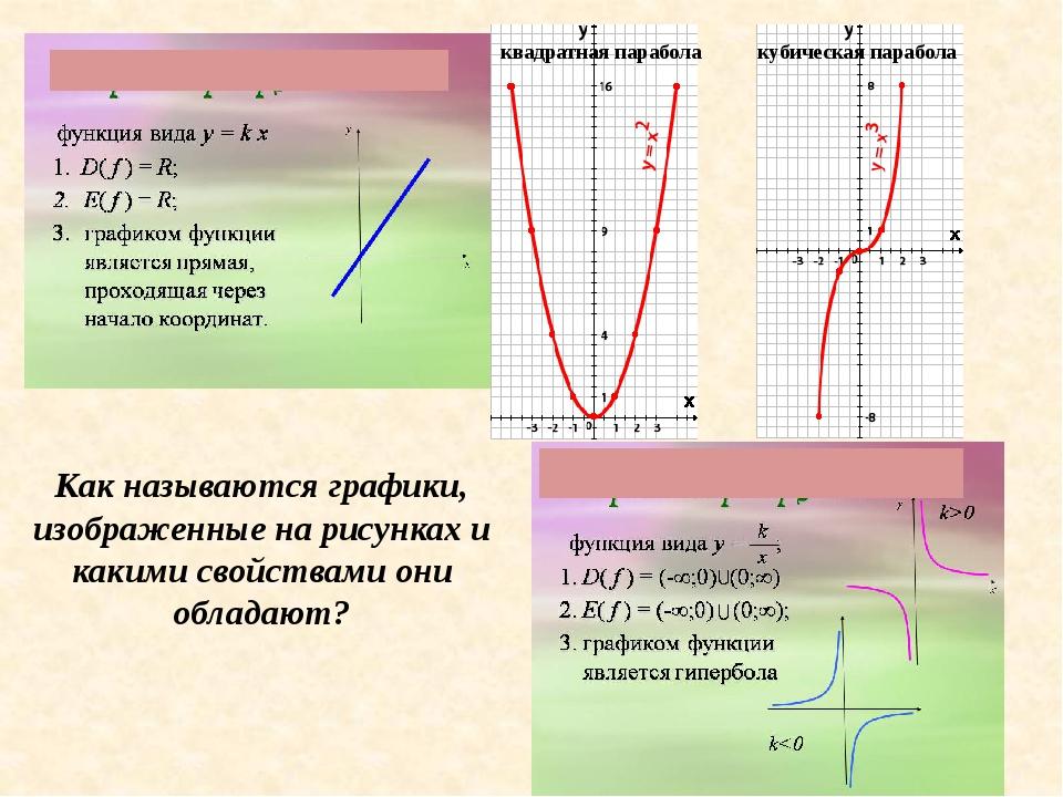Постройте графики следующих функций: а) y = 2x+3 б) y = 7 – 9x в ) y = (x+1)...