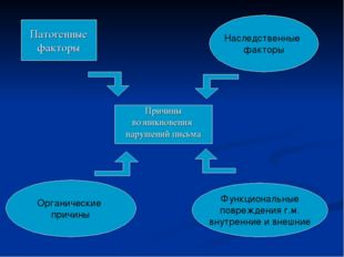 Патогенные факторы Причины возникновения нарушений письма Наследственные факт