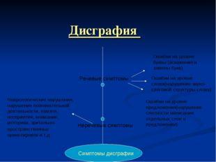 Дисграфия Речевые симптомы Неречевые симптомы Симптомы дисграфии Ошибки на у