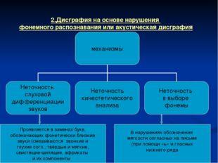 2.Дисграфия на основе нарушения фонемного распознавания или акустическая дисг