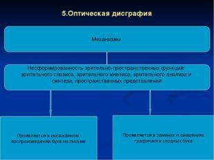 5.Оптическая дисграфия Проявляется в искажённом воспроизведении букв на письм