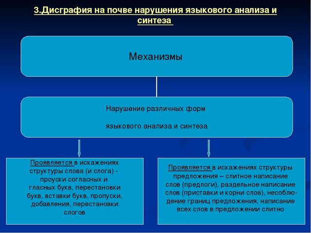 3.Дисграфия на почве нарушения языкового анализа и синтеза Проявляется в иска...