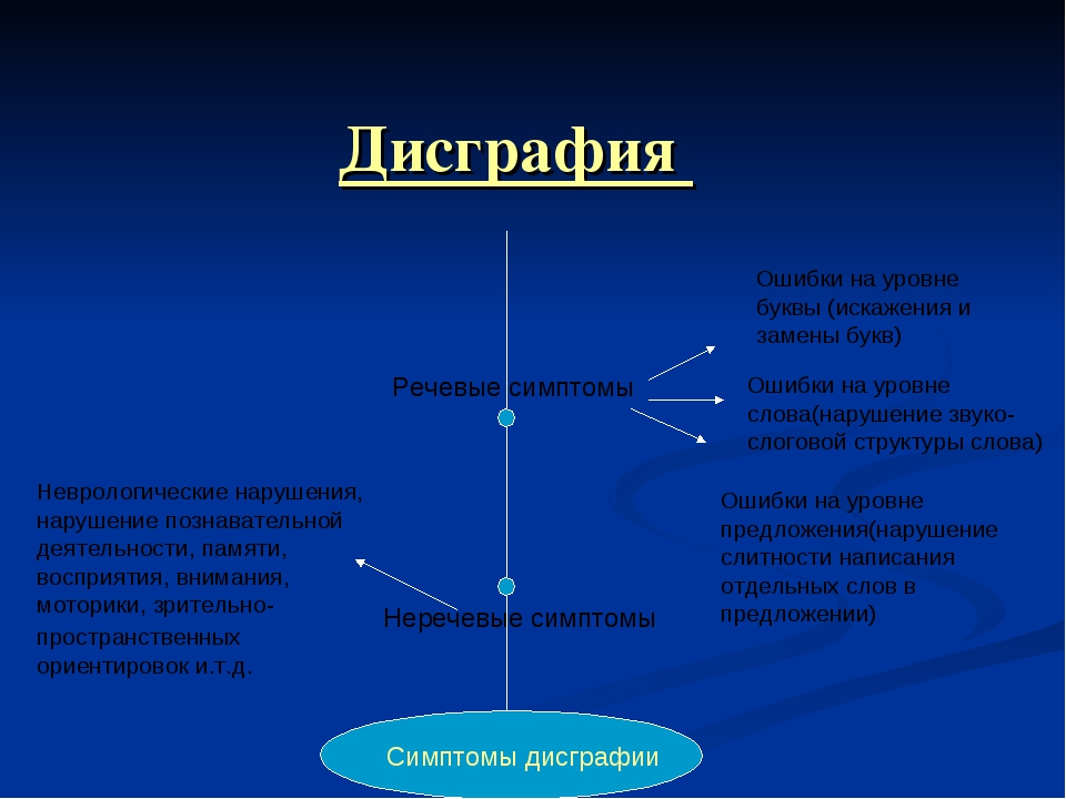 Дисграфия Речевые симптомы Неречевые симптомы Симптомы дисграфии Ошибки на у...