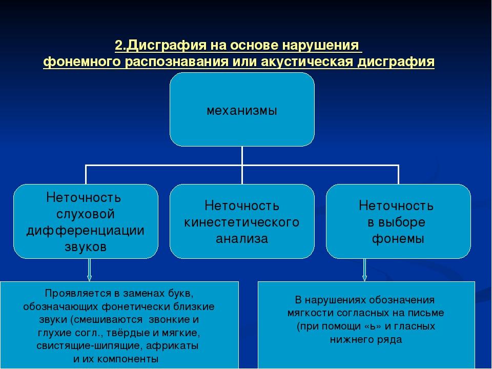 2.Дисграфия на основе нарушения фонемного распознавания или акустическая дисг...