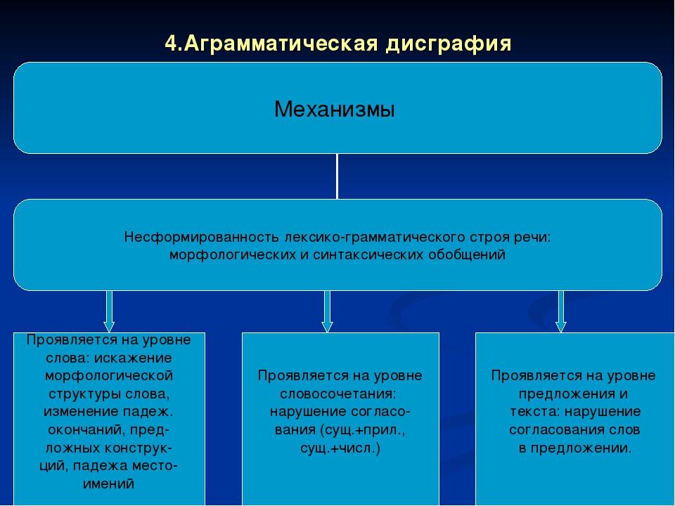 4.Аграмматическая дисграфия Проявляется на уровне слова: искажение морфологич...
