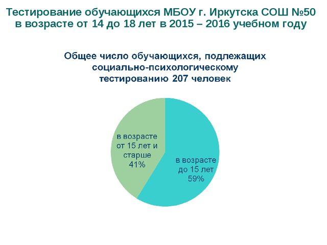 Тестирование обучающихся МБОУ г. Иркутска СОШ №50 в возрасте от 14 до 18 лет...