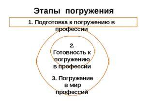 Этапы погружения 1. Подготовка к погружению в профессии 2. Готовность к погру