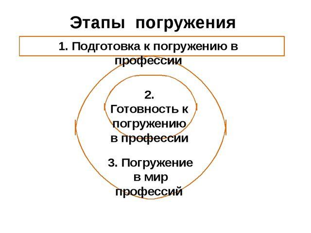 Этапы погружения 1. Подготовка к погружению в профессии 2. Готовность к погру...