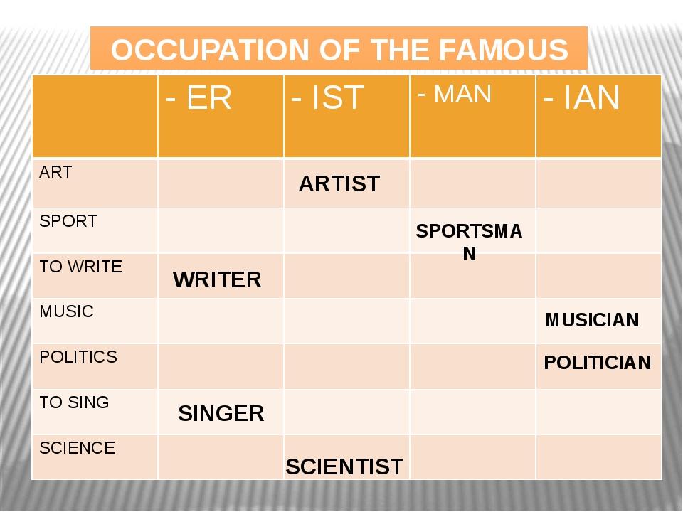 ARTIST SPORTSMAN WRITER MUSICIAN POLITICIAN SINGER SCIENTIST OCCUPATION OF TH...