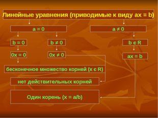 Линейные уравнения (приводимые к виду ax = b) Линейные уравнения (приводимые