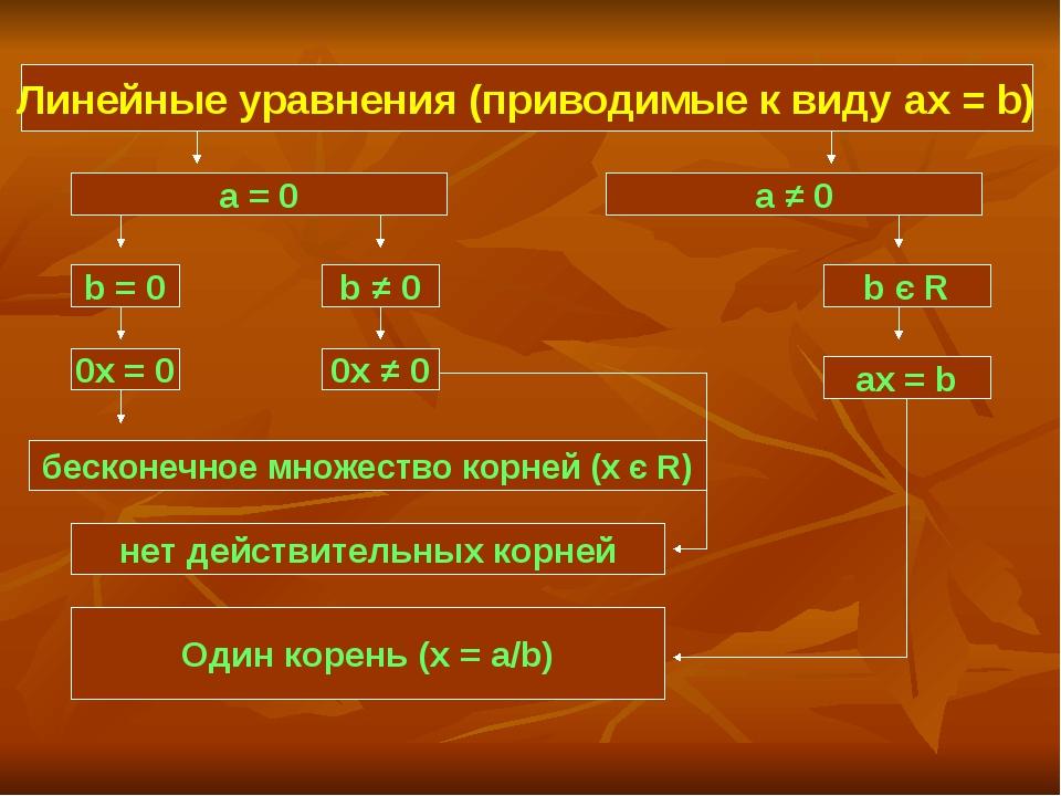 Линейные уравнения (приводимые к виду ax = b) Линейные уравнения (приводимые...