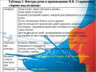 Таблица 2. Фигуры речи в произведении Н.В. Старшинова «Зарево над волнами» Ан