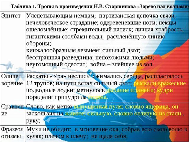 Таблица 1. Тропы в произведении Н.В. Старшинова «Зарево над волнами» ЭпитетУ...