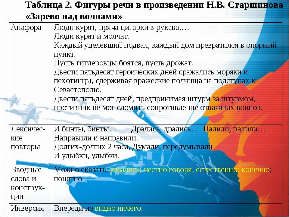Таблица 2. Фигуры речи в произведении Н.В. Старшинова «Зарево над волнами» Ан...