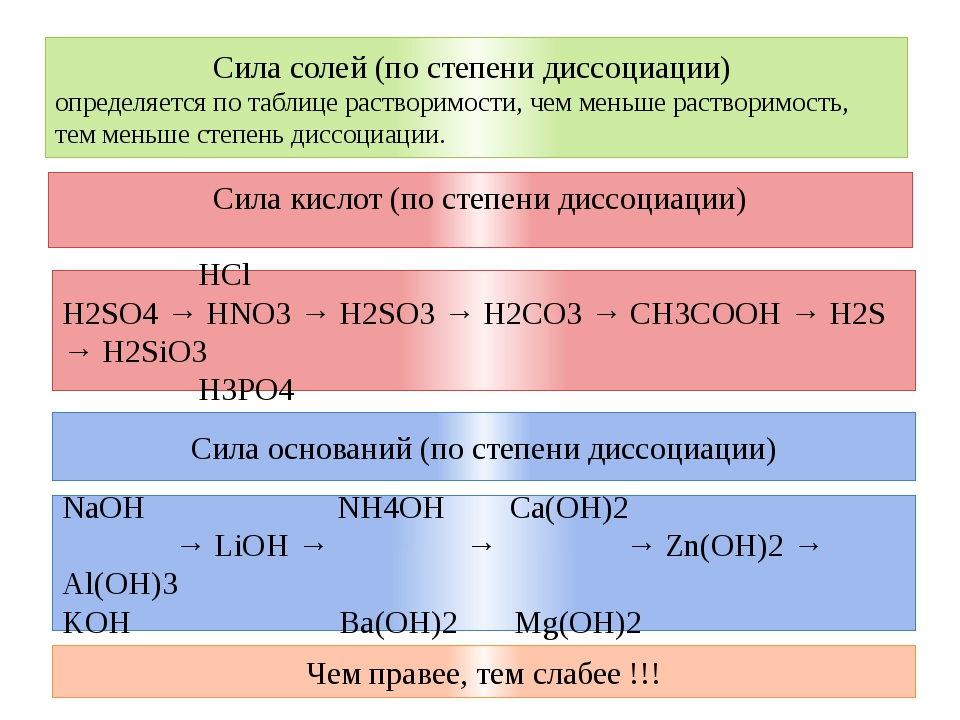 Сила кислот (по степени диссоциации) HCl H2SO4 → HNO3 → H2SO3 → H2CO3 → CH3CO...