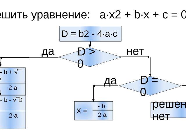 Решить уравнение: a∙x2 + b∙x + с = 0 D = b2 - 4∙a∙с D > 0 да D = 0 нет да ре...