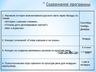1. Изучение истории возникновения русского мата через беседы по темам: «Исто