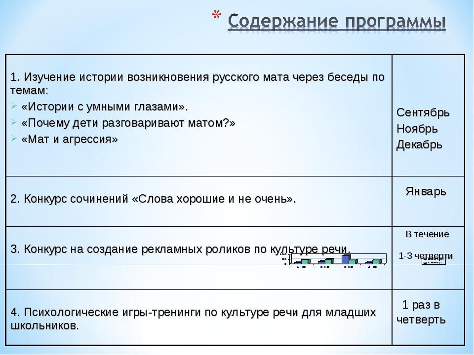 1. Изучение истории возникновения русского мата через беседы по темам: «Исто...