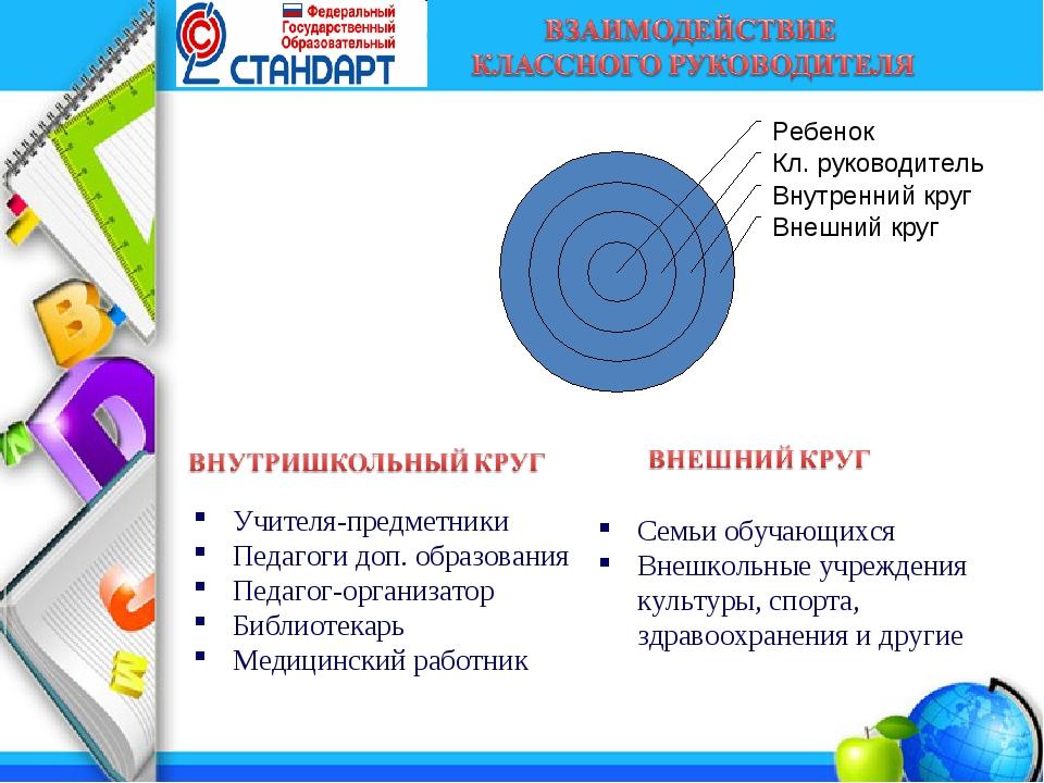 Учителя-предметники Педагоги доп. образования Педагог-организатор Библиотека...