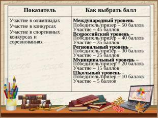 Показатель Как выбрать балл Участие в олимпиадах Участие в конкурсах Участие