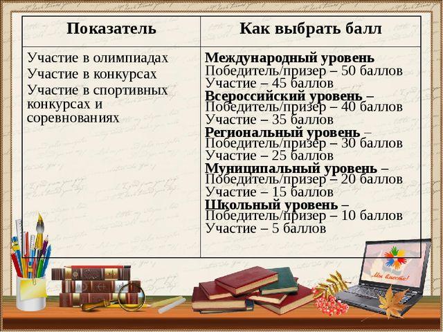 Показатель Как выбрать балл Участие в олимпиадах Участие в конкурсах Участие...