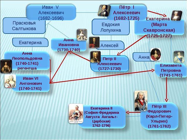 Евдокия Лопухина Прасковья Салтыкова Екатерина Алексей Анна