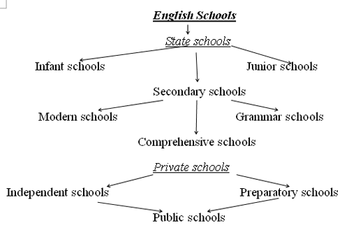 an analysis of the state of education system and schools in united states