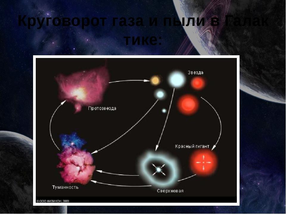 КруговоротгазаипыливГалактике: