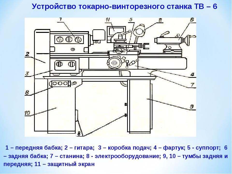 Устройство токарно-винторезного станка ТВ – 6 1 – передняя бабка; 2 – гитар...