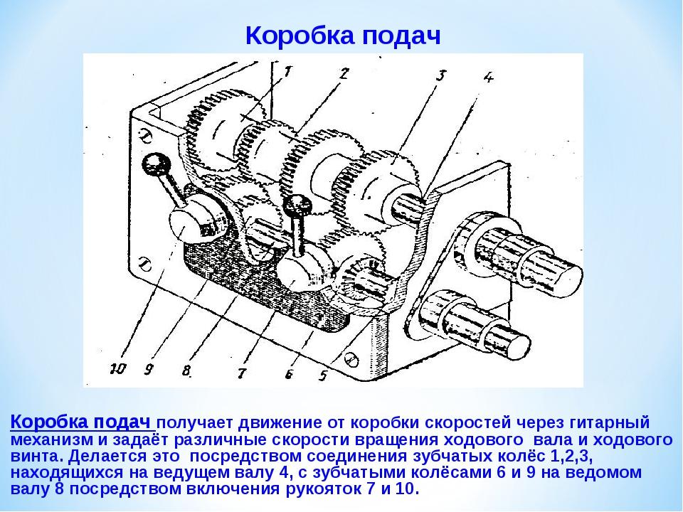 Кинематическая схема коробки подач