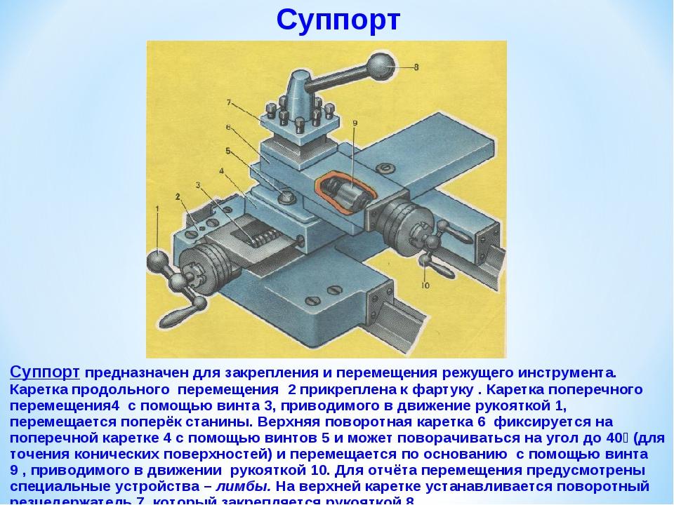 Суппорт Суппорт предназначен для закрепления и перемещения режущего инструмен...