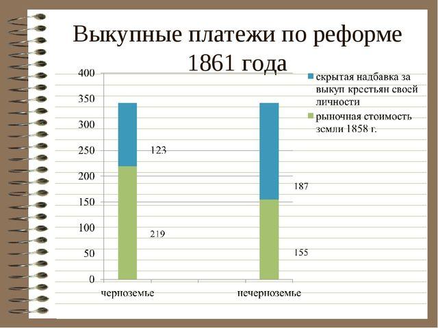 Выкупные платежи по реформе 1861 года